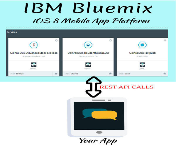 Bluemix iOS8 architecture
