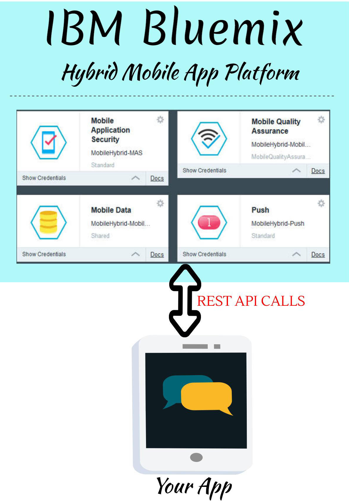 Bluemix Mobile App Architecture