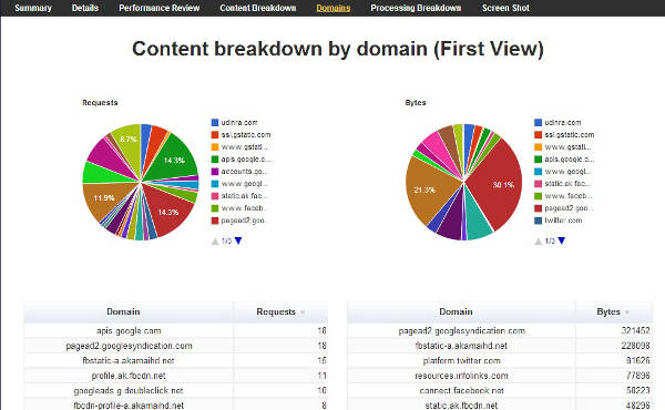 webpagetest domain page