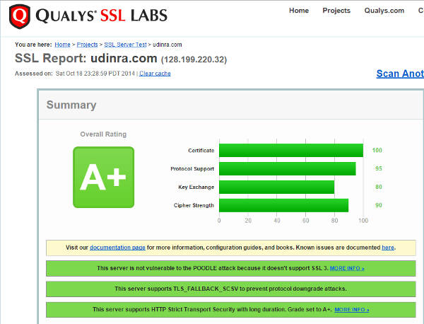 Qualys SSL test of Udinra