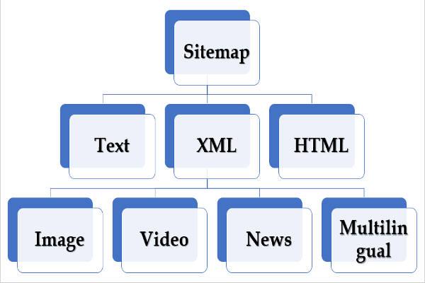 sitemap-types