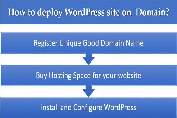 deploy-wordpress-site-domain-steps